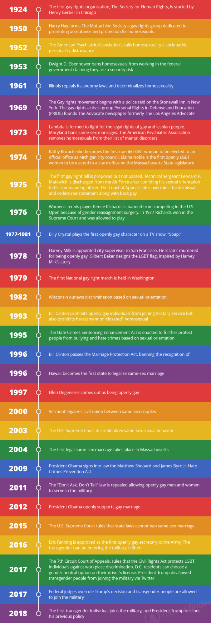 infographic-lgbt-part-03